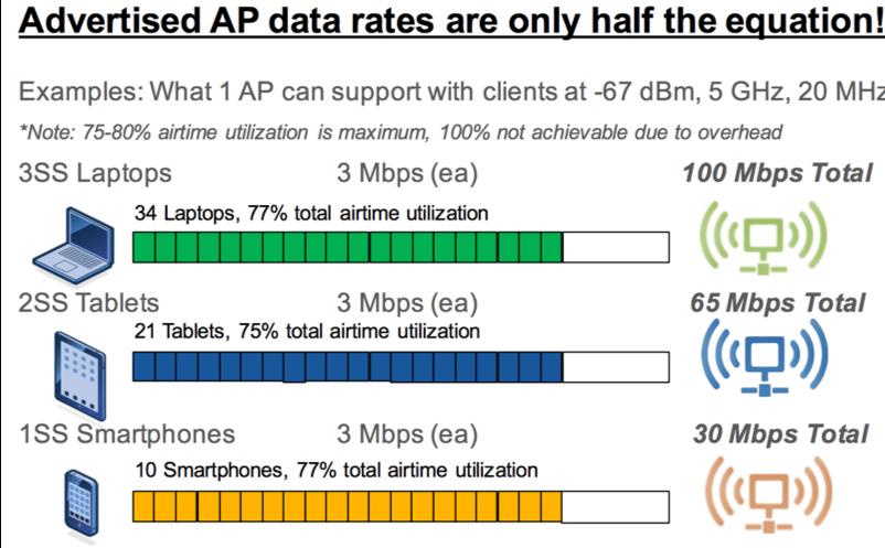 Реальная скорость Wi-Fi (на предприятиях) - 2