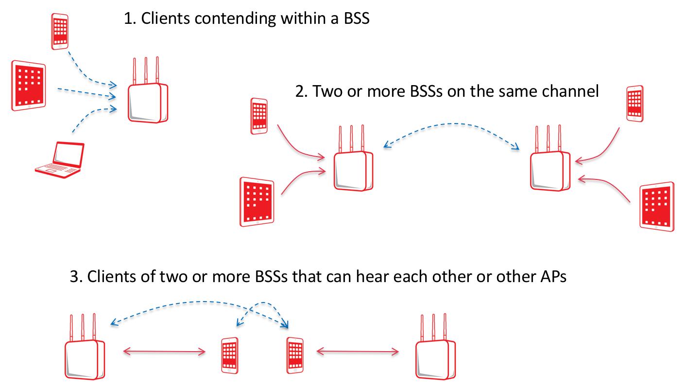 Реальная скорость Wi-Fi (на предприятиях) - 4