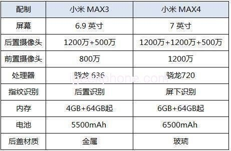 Опубликованы характеристики смартфона Xiaomi Mi Max 4: 7-дюймовый экран, SoC Snapdragon 720, тройная камера и АКБ емкостью 6500 мА·ч