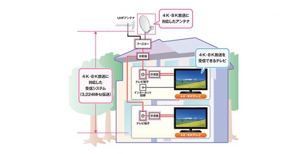 В Японии началось телевещание в формате 8K - 2