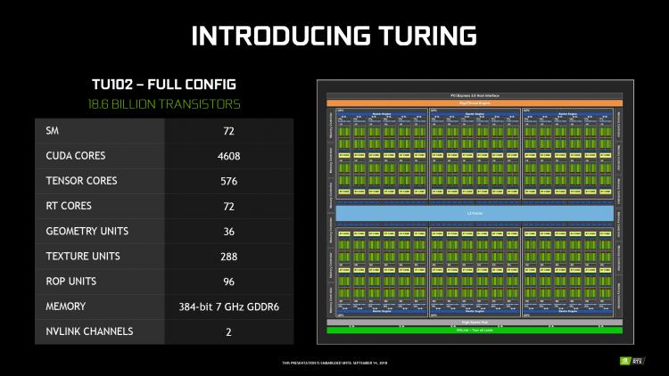 NVIDIA начинает продвижение 12-Гбайт монстра TITAN RTX