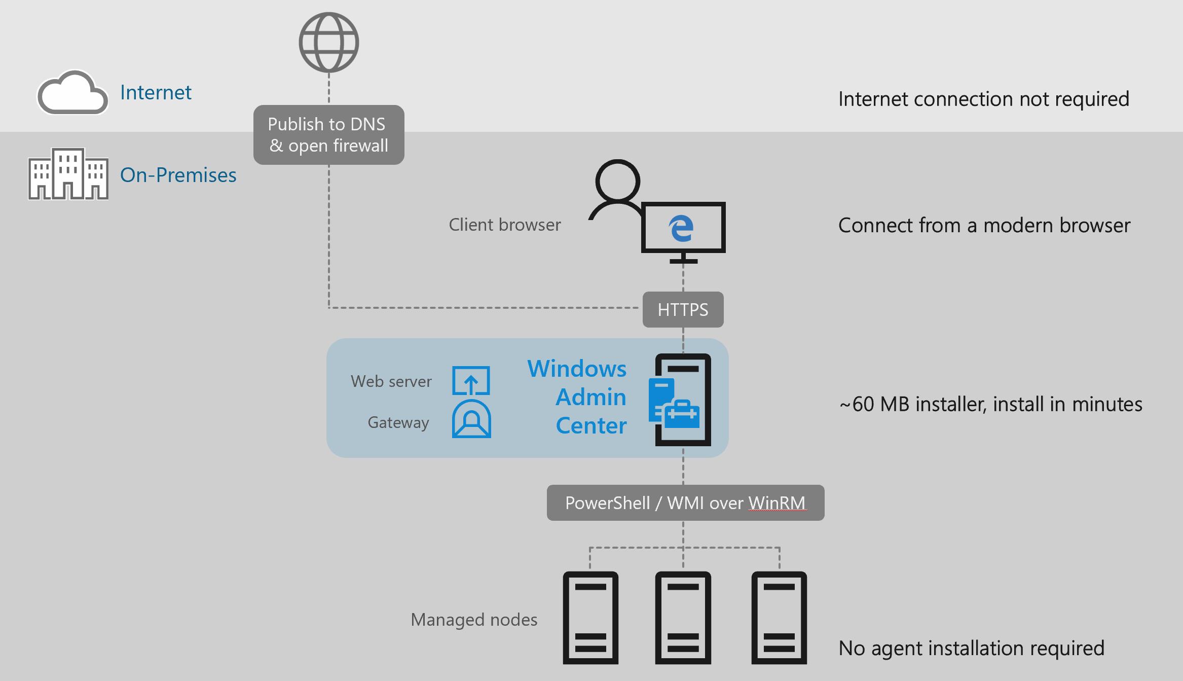 Windows Server 2019 - 2