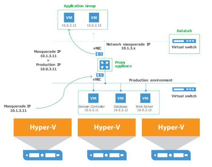 Применяем Veeam Backup & Replication для тестирования новых систем и приложений перед апгрейдом - 2