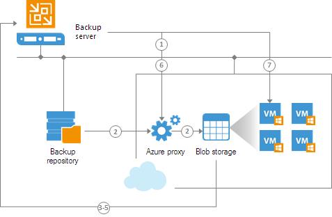 Применяем Veeam Backup & Replication для тестирования новых систем и приложений перед апгрейдом - 4