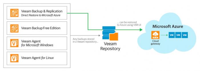 Применяем Veeam Backup & Replication для тестирования новых систем и приложений перед апгрейдом - 1