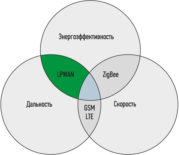 В декабре решат вопрос об обязательной регистрации базовых станций LPWAN - 1