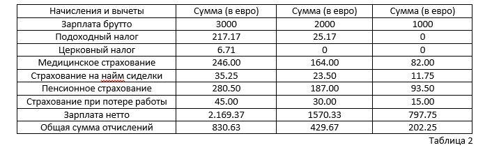 Зарплаты и налоги: стоит ли IT-специалистам уезжать из России? - 2