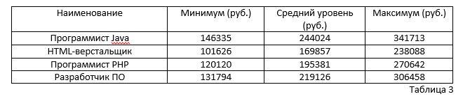 Зарплаты и налоги: стоит ли IT-специалистам уезжать из России? - 3