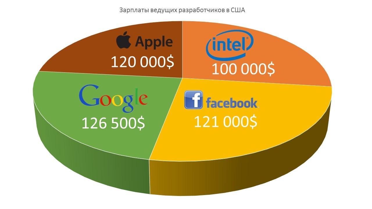 Зарплаты и налоги: стоит ли IT-специалистам уезжать из России? - 4