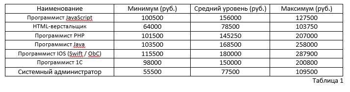 Зарплаты и налоги: стоит ли IT-специалистам уезжать из России? - 1