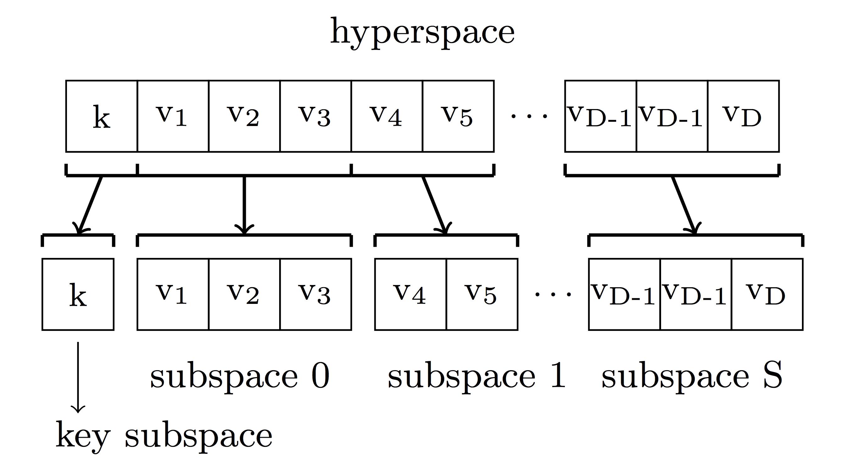Chain replication: построение эффективного KV-хранилища (часть 2-2) - 16