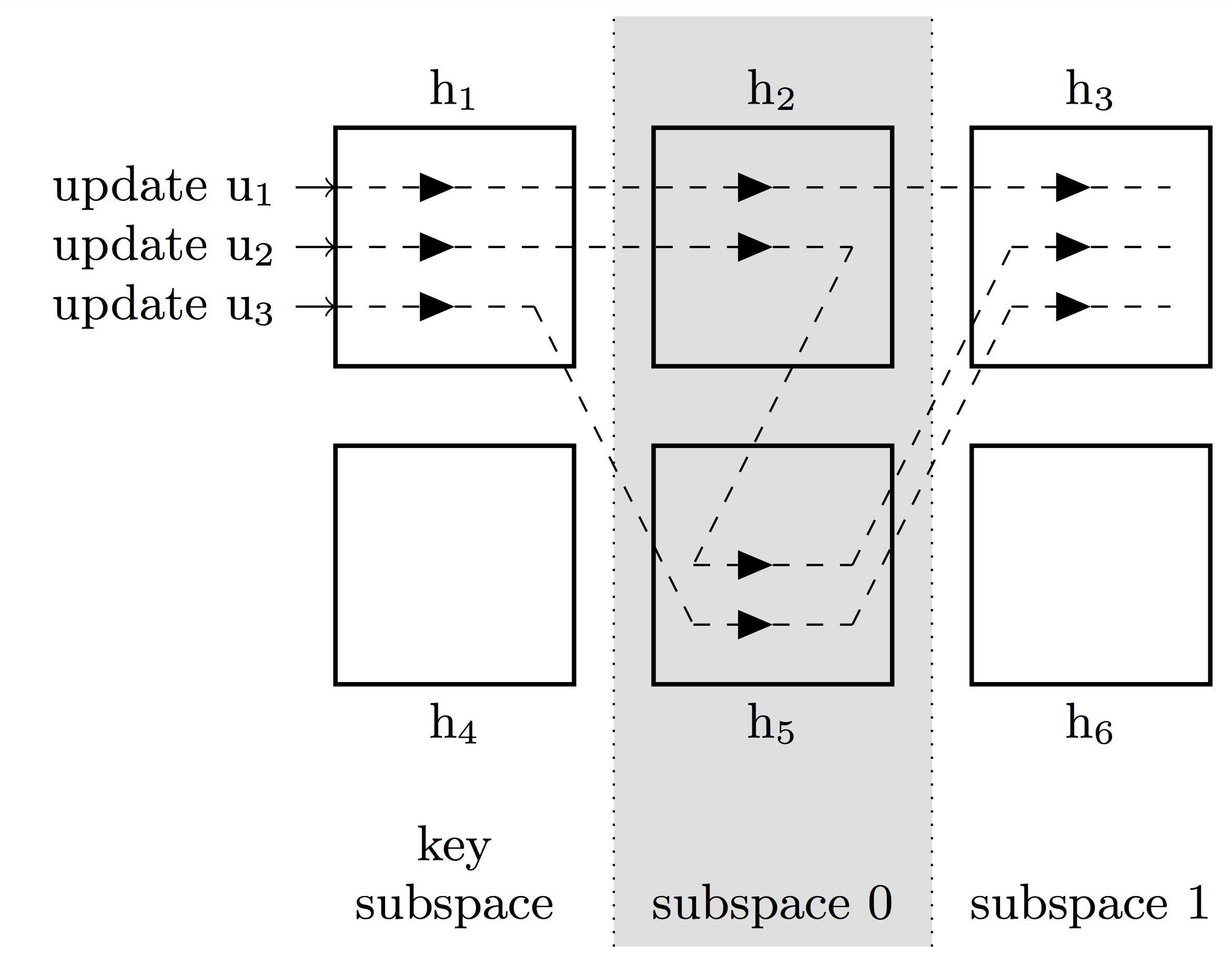 Chain replication: построение эффективного KV-хранилища (часть 2-2) - 19