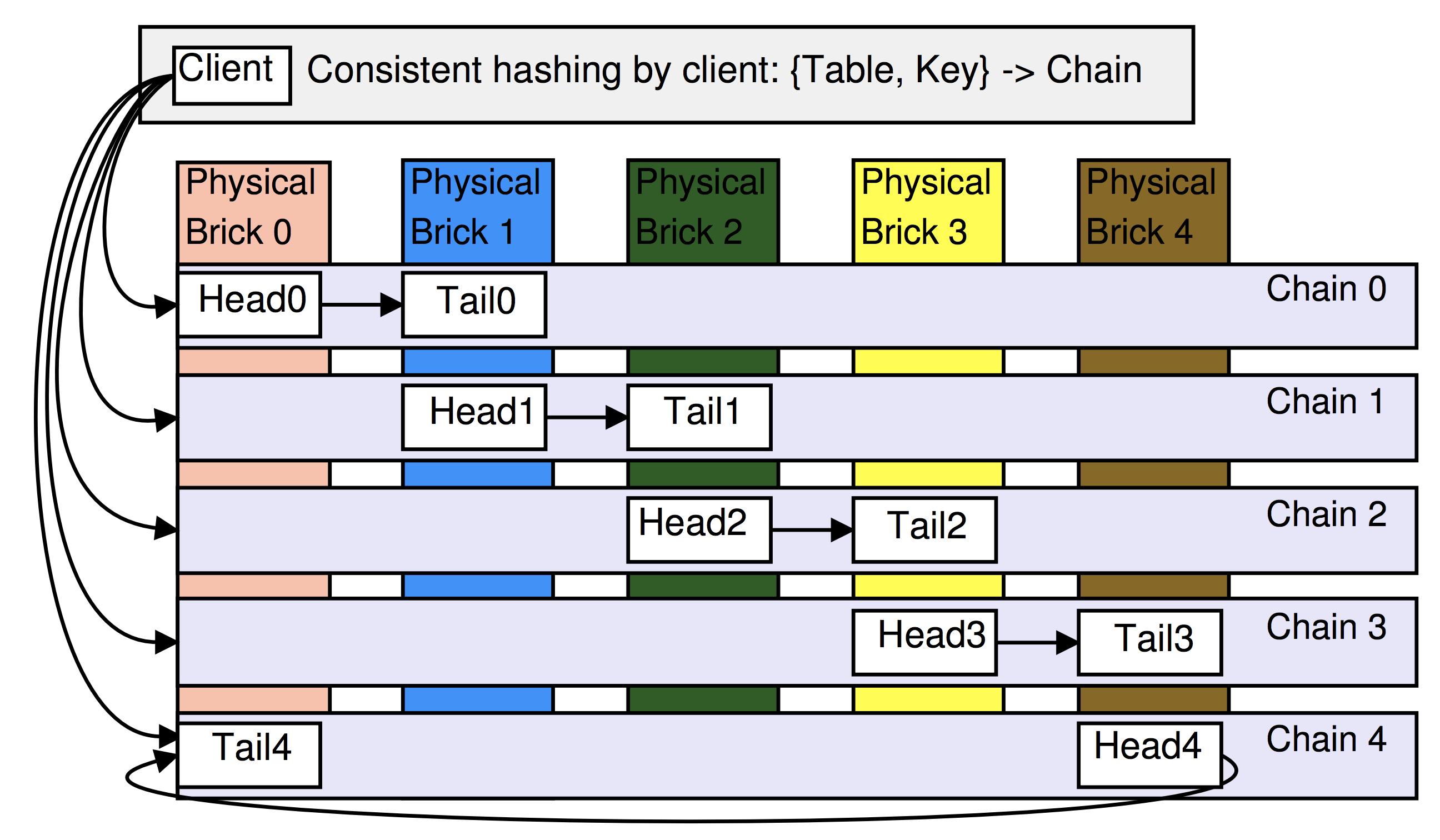 Chain replication: построение эффективного KV-хранилища (часть 2-2) - 2