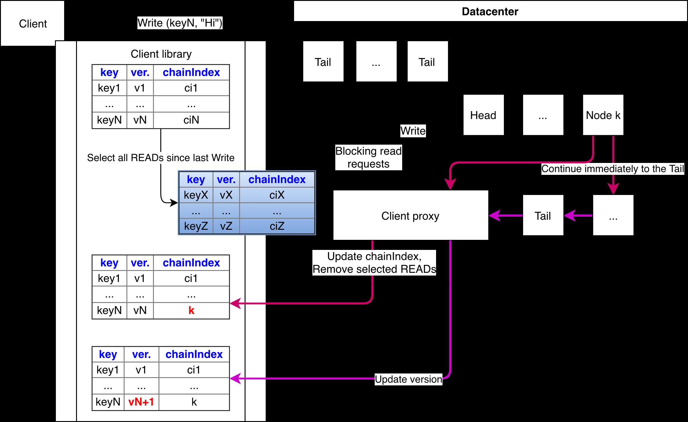 Chain replication: построение эффективного KV-хранилища (часть 2-2) - 34