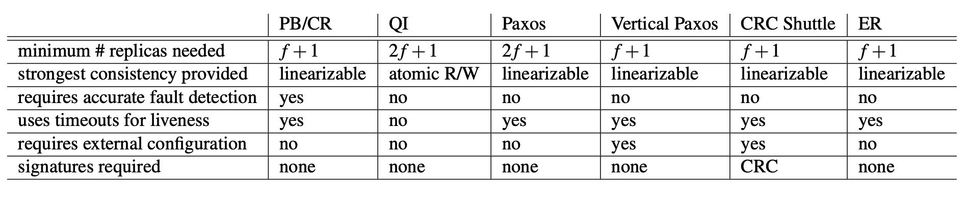 Chain replication: построение эффективного KV-хранилища (часть 2-2) - 52