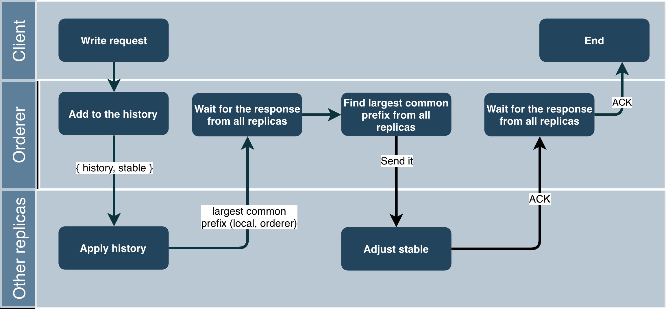 Chain replication: построение эффективного KV-хранилища (часть 2-2) - 63