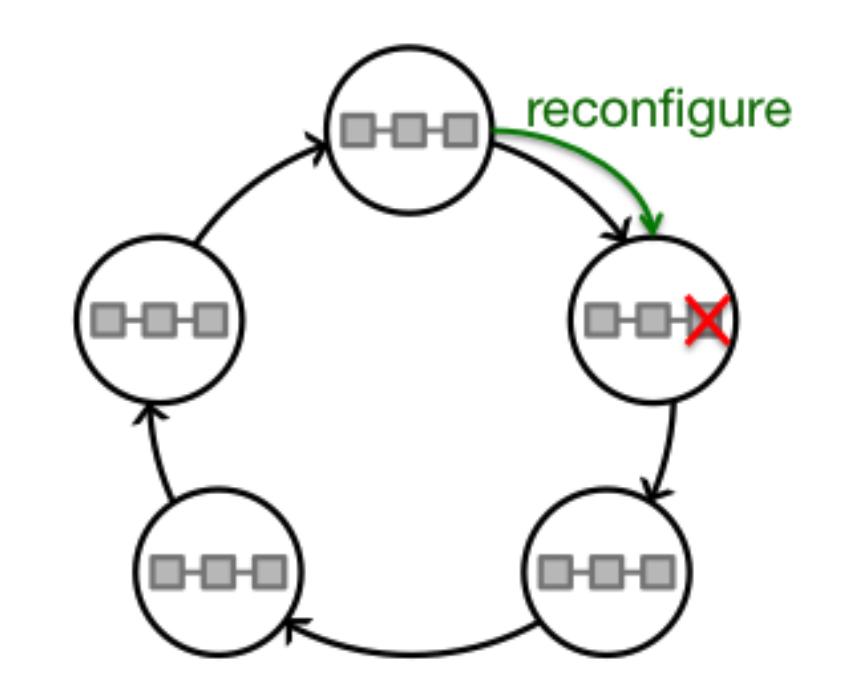 Chain replication: построение эффективного KV-хранилища (часть 2-2) - 65