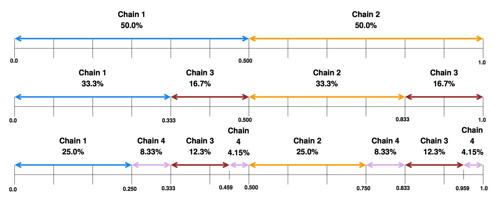 Chain replication: построение эффективного KV-хранилища (часть 2-2) - 8