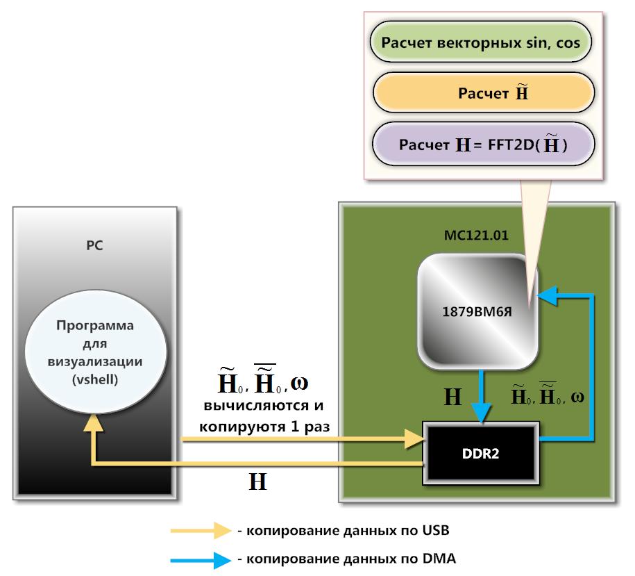 Моделирование водной поверхности с применением БПФ и DSP-процессора NeuroMatrix - 29