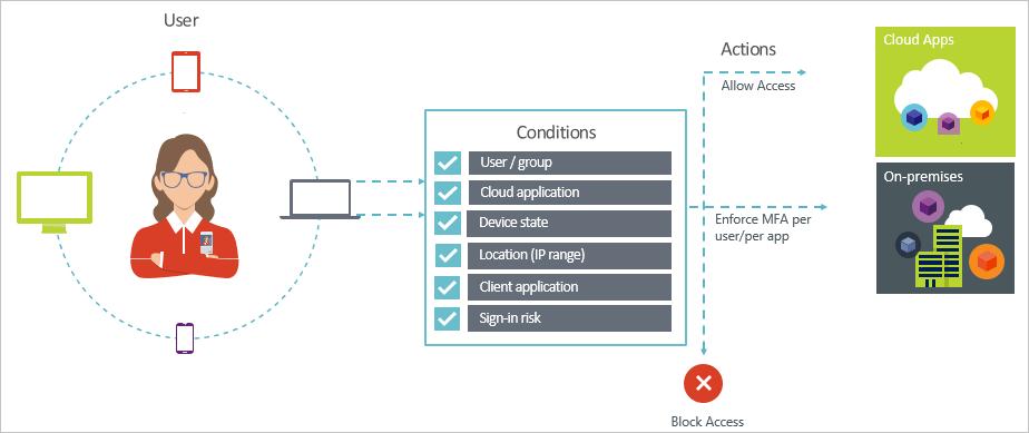 Conditional Access как механизм контроля доступа - 1
