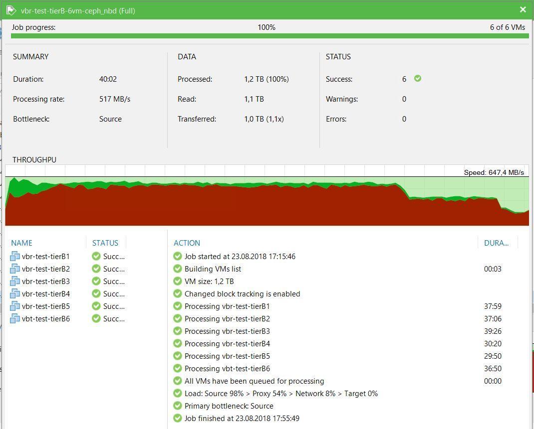 Нагрузочное тестирование Veeam Backup&Replication - 10