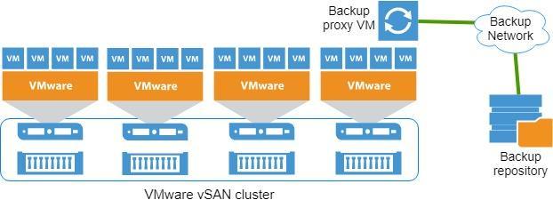 Нагрузочное тестирование Veeam Backup&Replication - 2