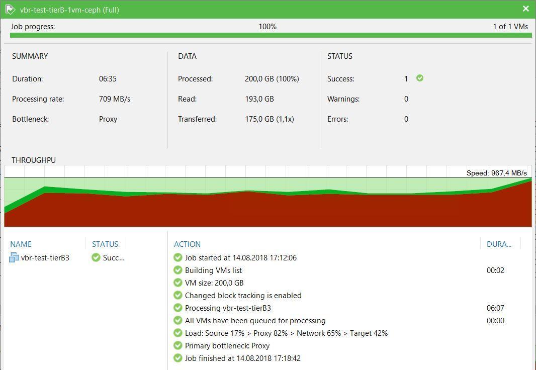 Нагрузочное тестирование Veeam Backup&Replication - 3