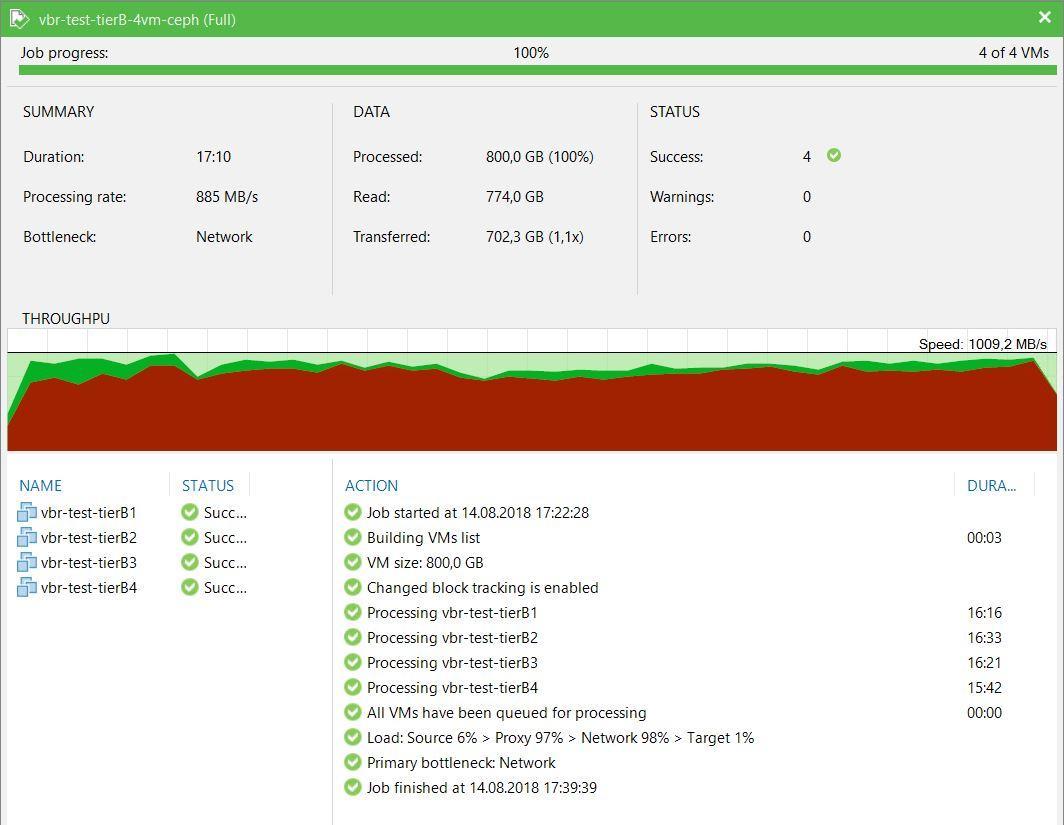 Нагрузочное тестирование Veeam Backup&Replication - 5