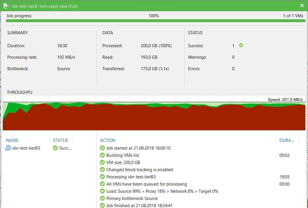 Нагрузочное тестирование Veeam Backup&Replication - 7