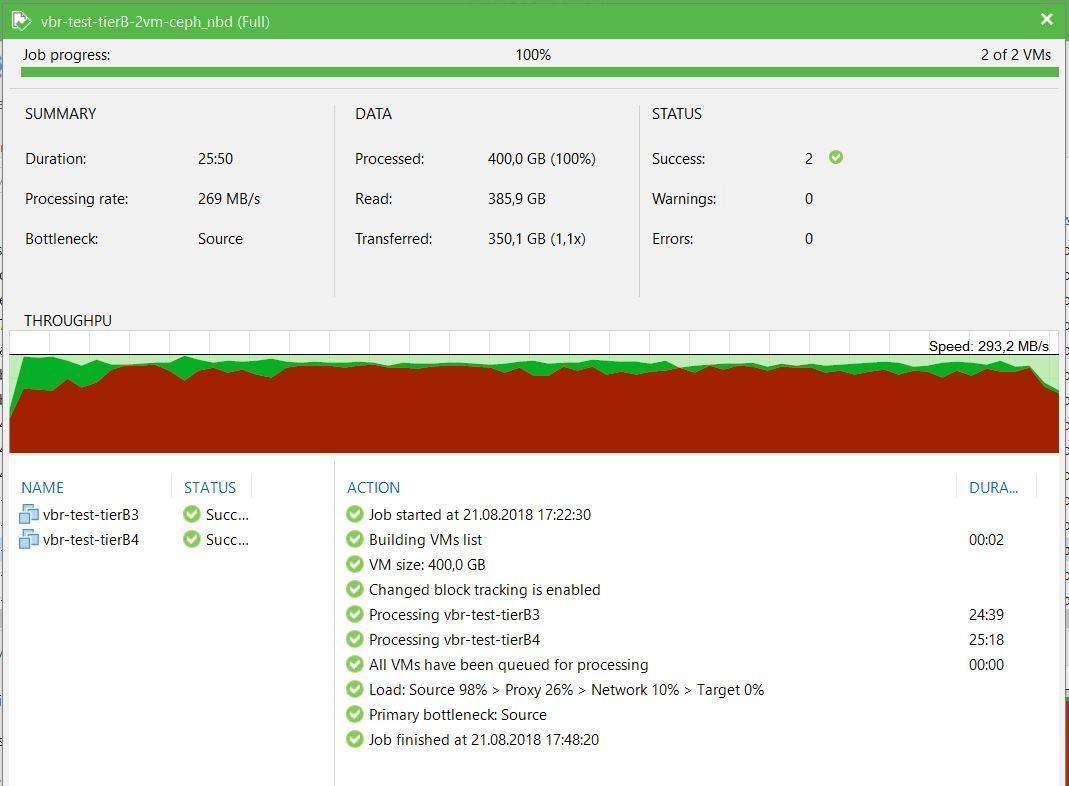 Нагрузочное тестирование Veeam Backup&Replication - 8