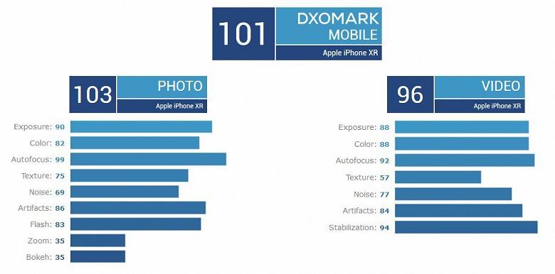 Специалисты DxO Mark назвали iPhone XR лучшим смартфоном с одинарной камерой