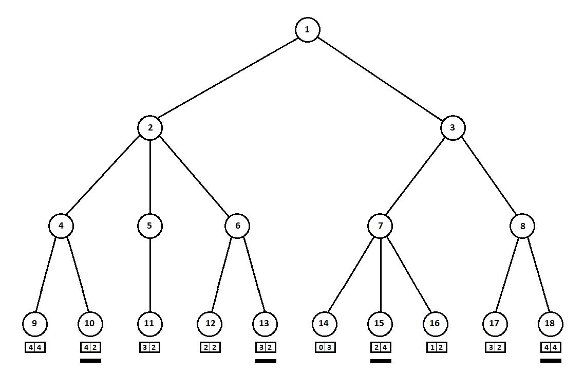 AI в игре Hase und Igel: minimax на троих - 18