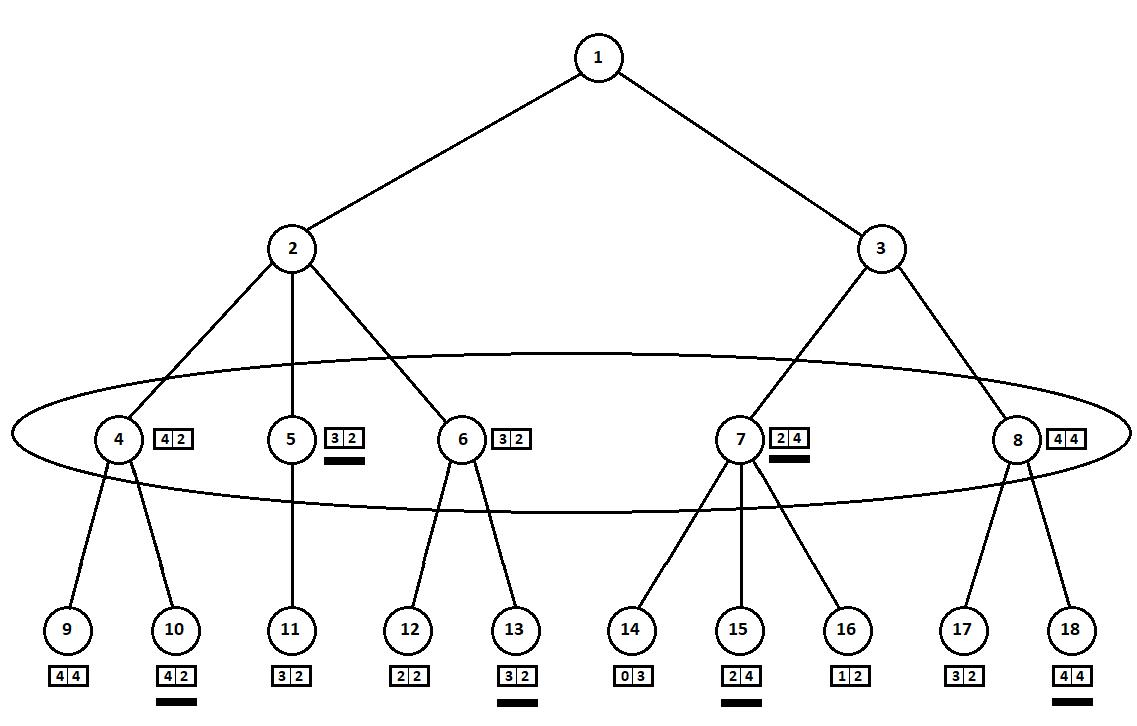 AI в игре Hase und Igel: minimax на троих - 20