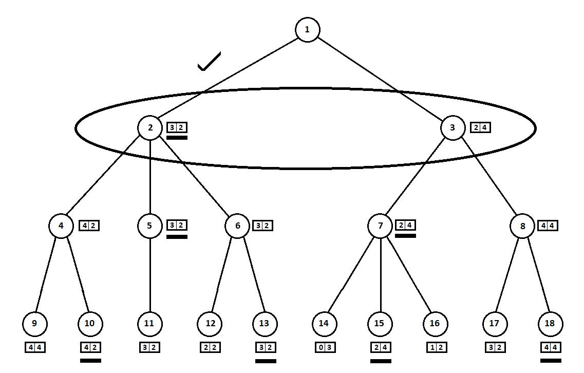 AI в игре Hase und Igel: minimax на троих - 21