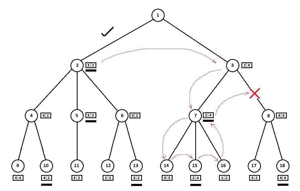 AI в игре Hase und Igel: minimax на троих - 23