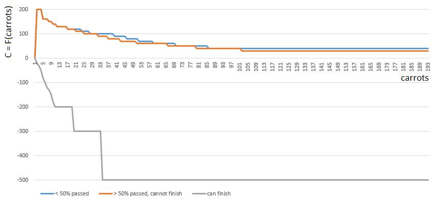 AI в игре Hase und Igel: minimax на троих - 6