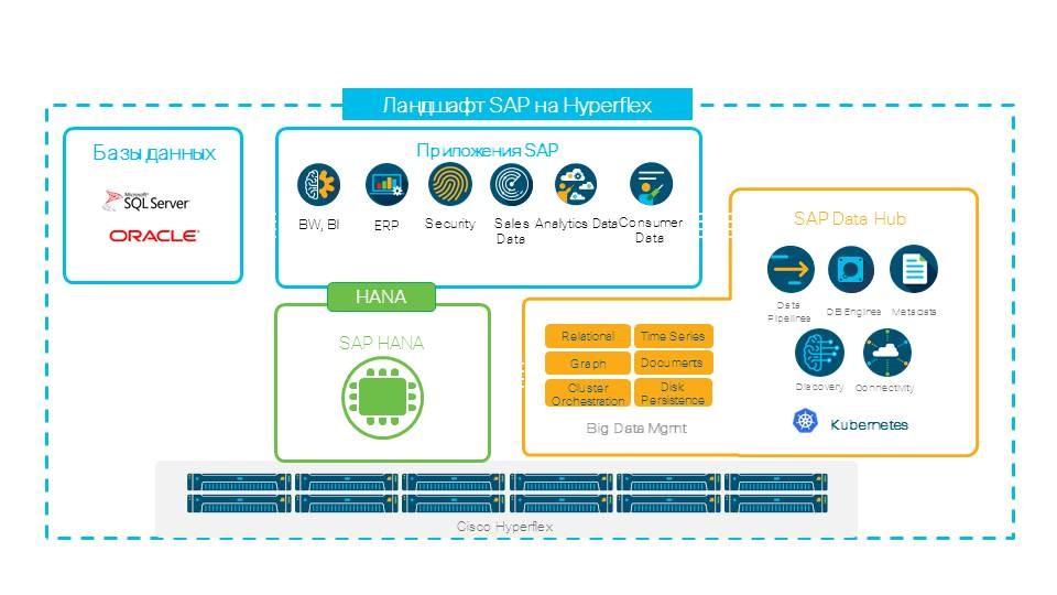 Cертифицированная инфраструктура на базе HyperFlex для SAP HANA - 3