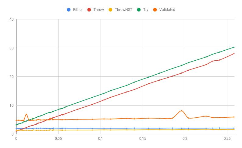 Как обрабатывать ошибки на JVM быстрее - 2