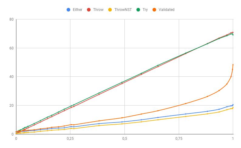 Как обрабатывать ошибки на JVM быстрее - 3