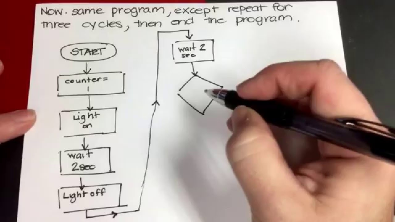 Краткий гид по обучению С++: что, когда и на чём создавать - 2