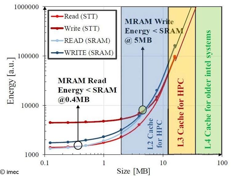 Imec доказал эффективность памяти SST-MRAM для разделяемой кеш-памяти