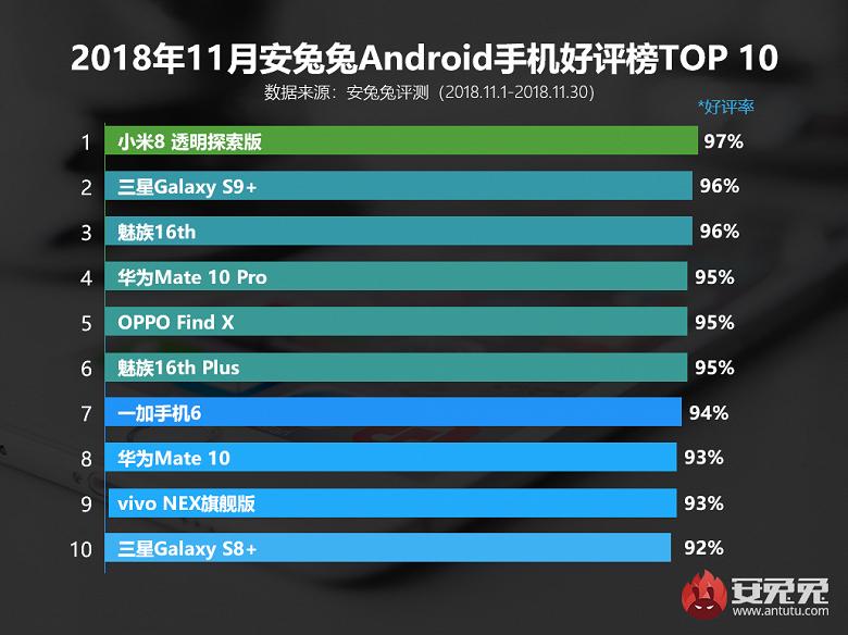 Xiaomi Mi 8 Explorer Edition возглавил рейтинг самых популярных Android-смартфонов AnTuTu