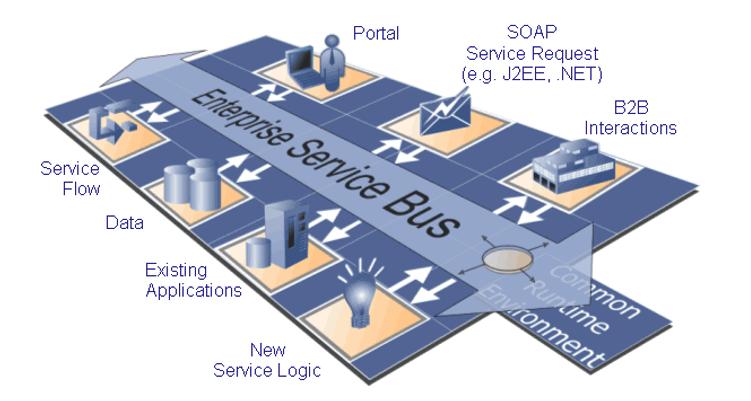 Централизованная шина vs Service Mesh: как митап превратить в баттл - 2