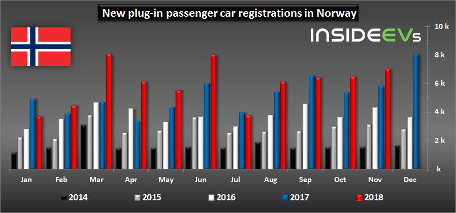 Доля рынка подключаемых электромобилей в Норвегии почти достигла нового максимума - 2