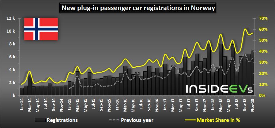 Доля рынка подключаемых электромобилей в Норвегии почти достигла нового максимума - 3