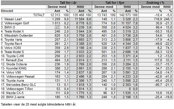 Доля рынка подключаемых электромобилей в Норвегии почти достигла нового максимума - 4