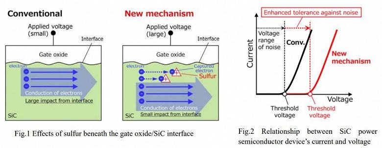 Специалисты Mitsubishi Electric и Токийского университета придумали, как повысить надежность мощных полупроводниковых приборов на основе карбида кремния