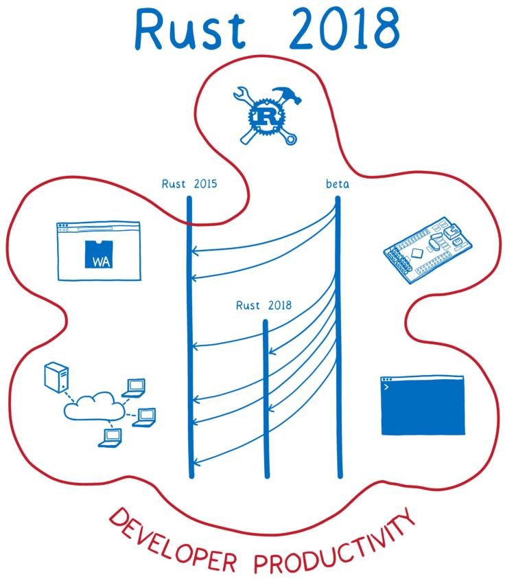 Вышел Rust 2018… но что это такое? - 1