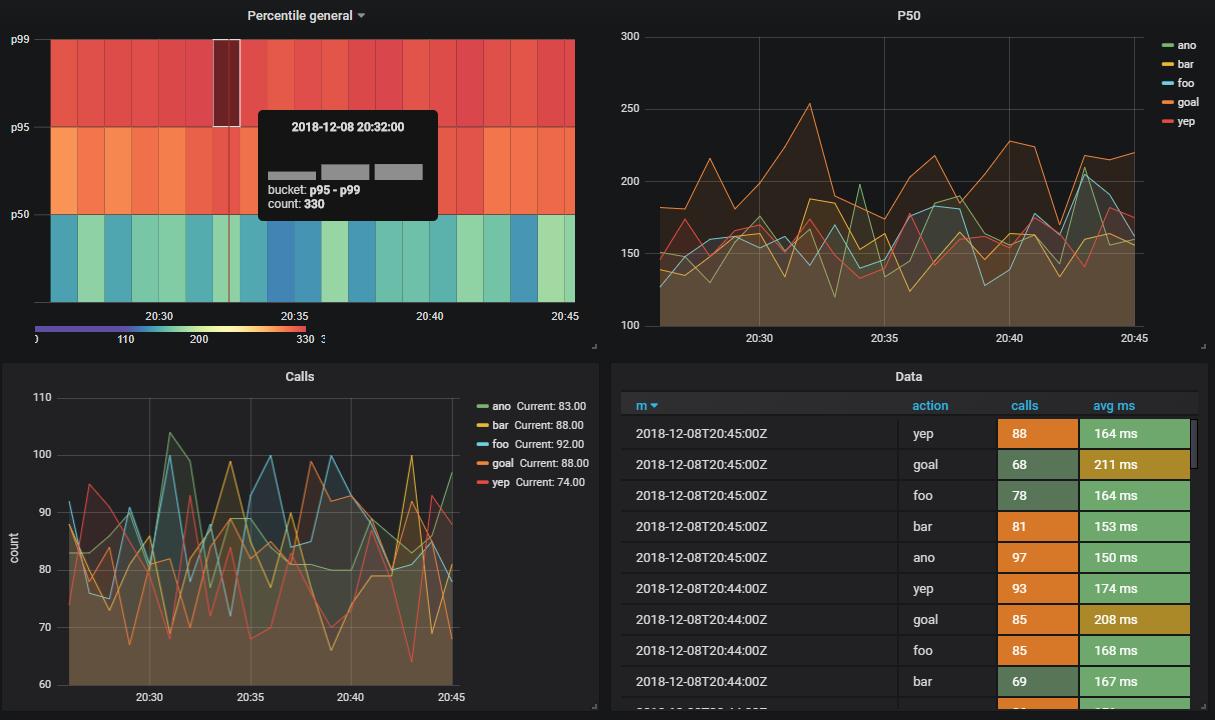 PostgreSQL: PipelineDB — агрегирующие запросы в режиме реального времени - 8
