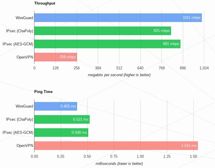 WireGuard — прекрасный VPN будущего? - 2
